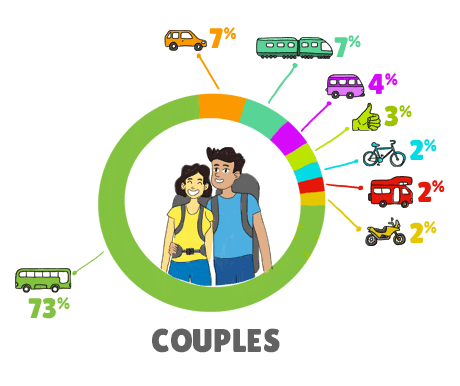 Infographie Transports Tdm Couple