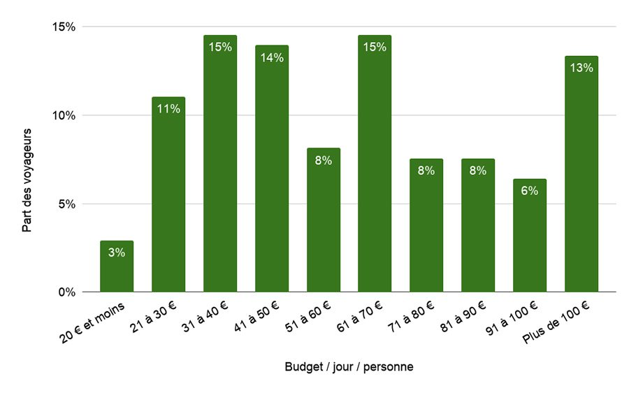 Repartition Budgets Australie